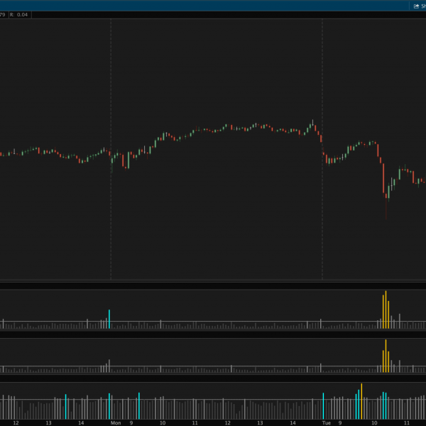 Relative volume indicator for thinkorswim intraday