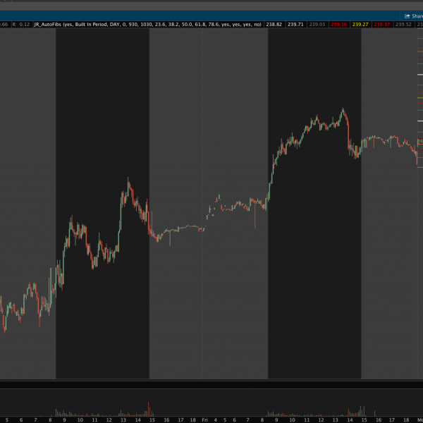 thinkorswim auto fibonacci showing today only