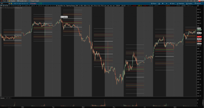 thinkorswim auto fibonacci with upper and lower extensions