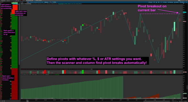 thinkorswim weis wave pivot breakout scan and column