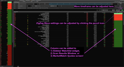 thinkorswim weis wave zig zag scanner window
