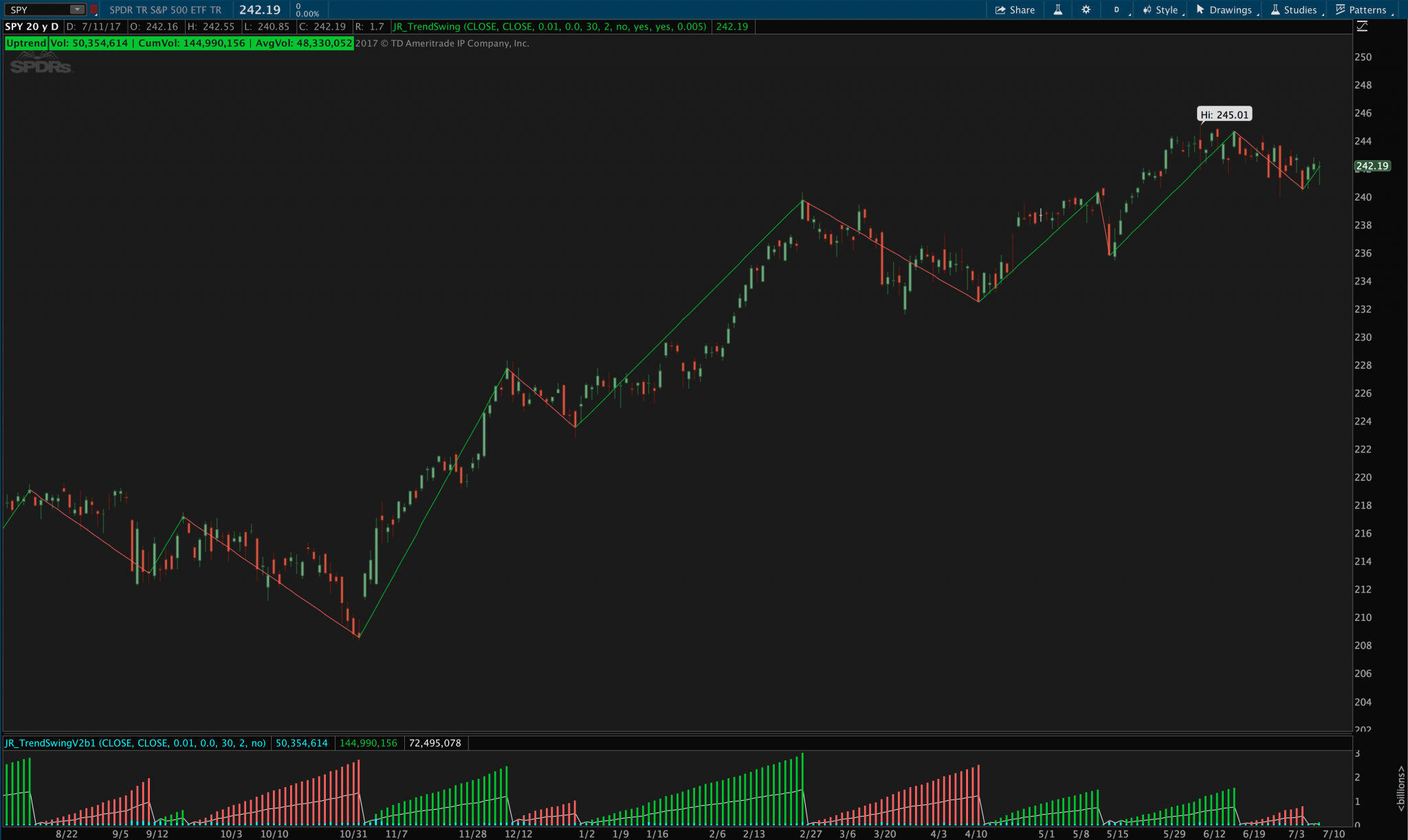 Weis Wave, Ord-Volume, and Neoclassical Trend Swing Indicator