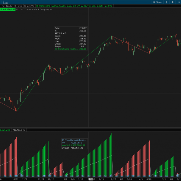 Weis wave volume upper indicator for thinkorswim values