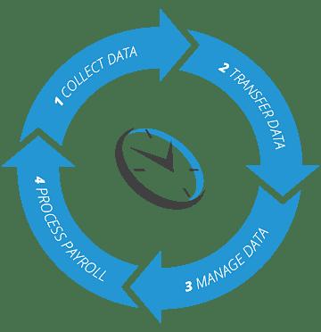 Time clocking software
