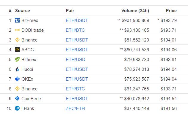 Market Ethereum