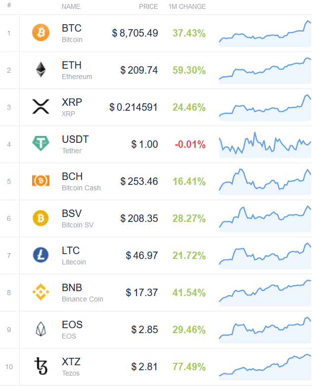 Top 10 Cryptocurrency Berkinerja Terbaik