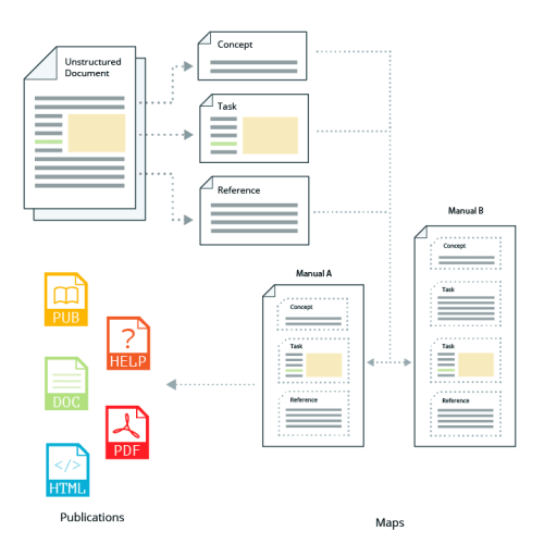Unstructured documents can be re-written in DITA allowing for reuse in DITA maps and published to multiple formats.