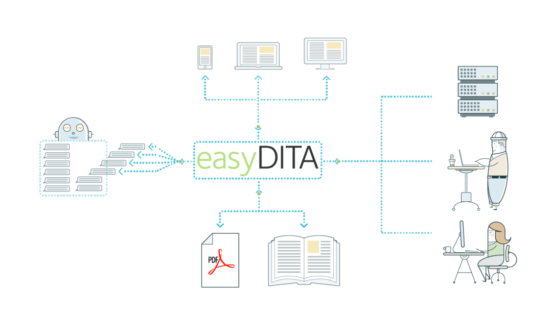 4bce905b118e Don t silo your chatbot. easyDITA s structured content can source content  from writers and other systems to create content for your chatbot (and all  your ...