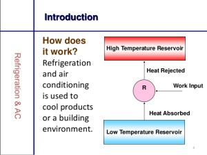 PDF] Refrigeration And Air Conditioning Books Collection