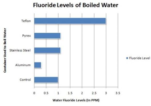 Teflon and fluoride
