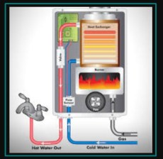 How water heater work