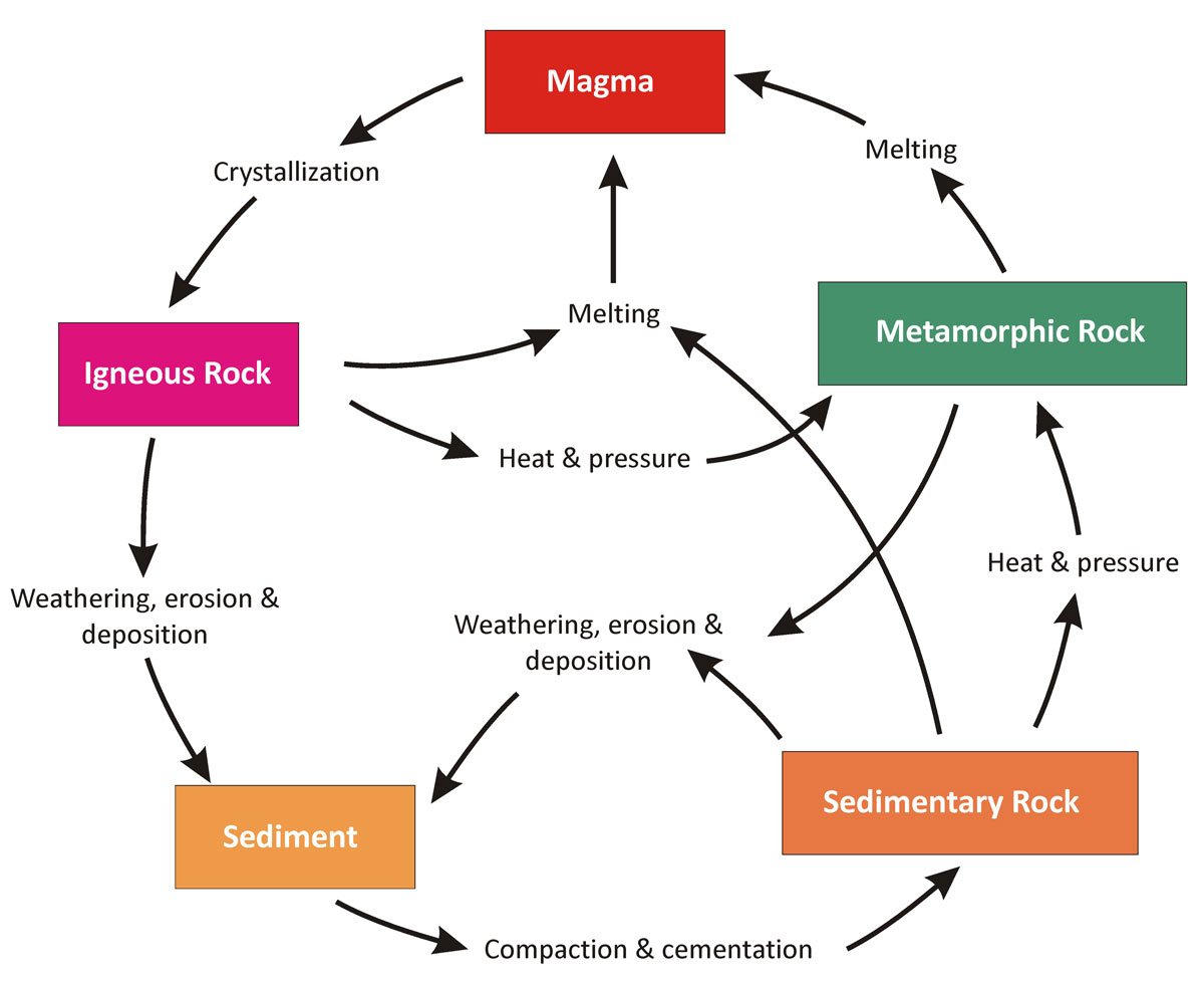 Types Of Rocks And Rock Cycle Easy Ias Blog