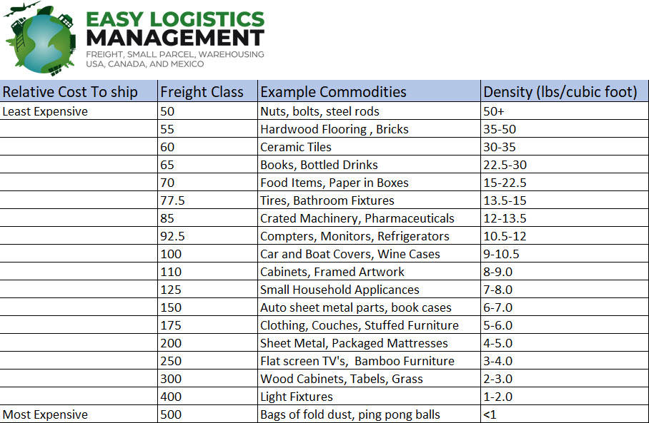 freight class by density range guide