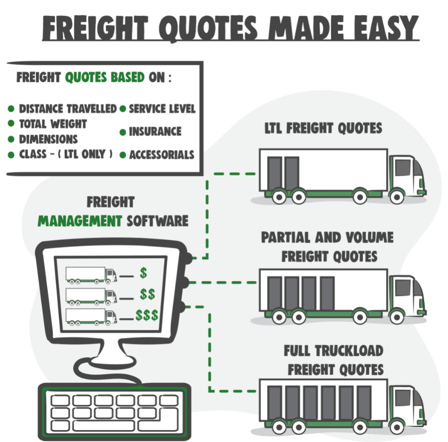 Freight Quotes Made Easy