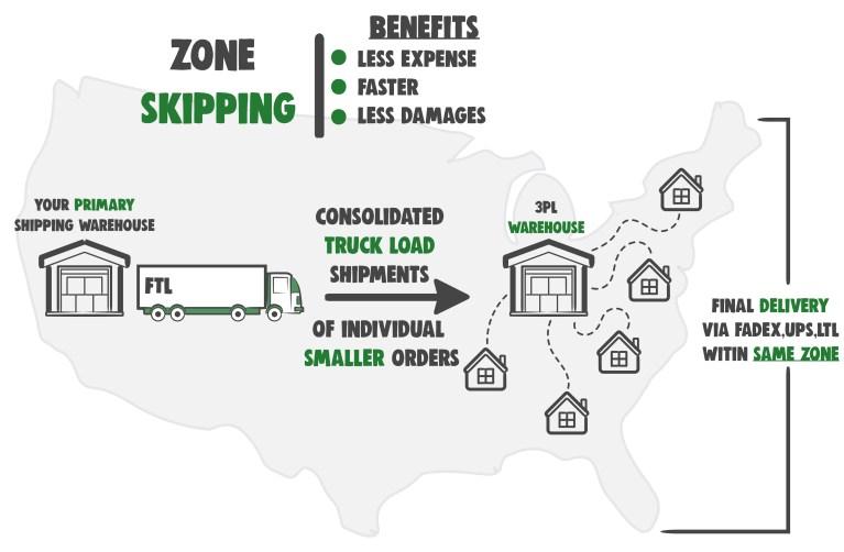 zone skipping benefits