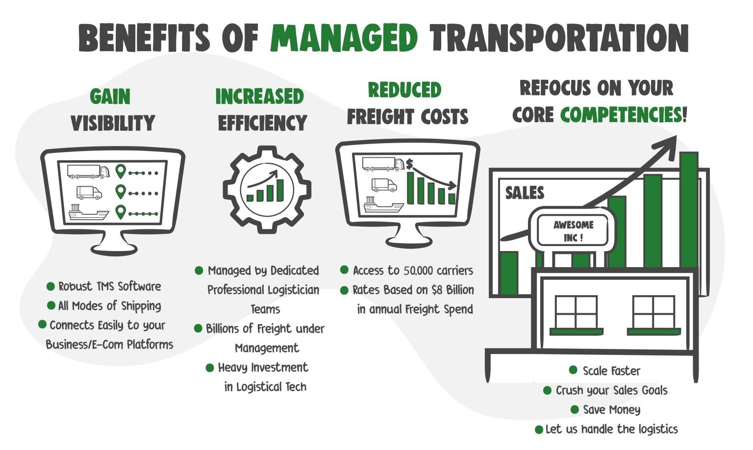 Managed Transportation Services Benefits