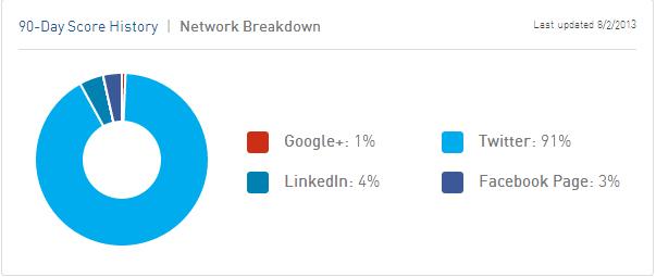 networkbreakdown