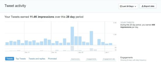 twitter results