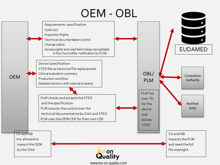OBL - Own Brand Labelling Medical Devices (MDR 2017/745)