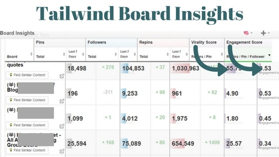 Tailwind Group Board Performance. Click to read the full post on www.easyonthetongue.com  Are you Killing Pinterest Group Boards with your Strategy?