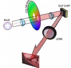 DLP flowchart