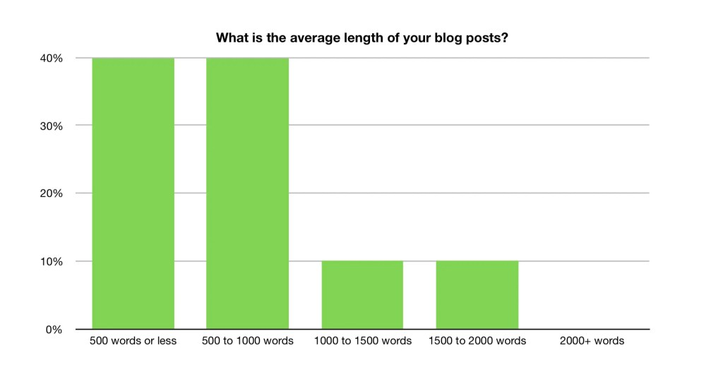 Average blog post length