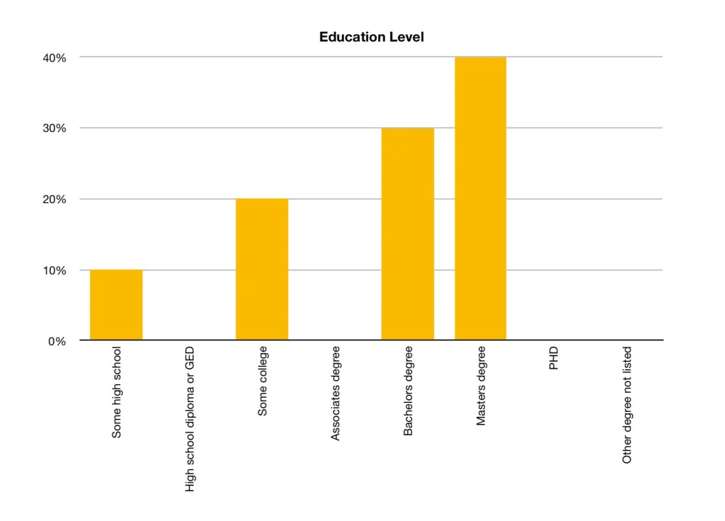 Education Level