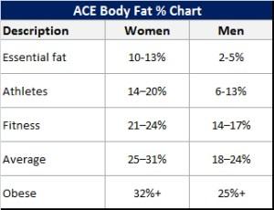 ACE body fat chart