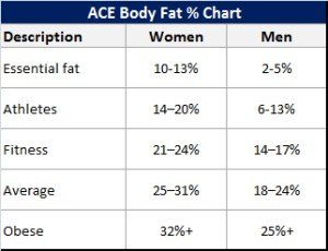 ACE body fat chart