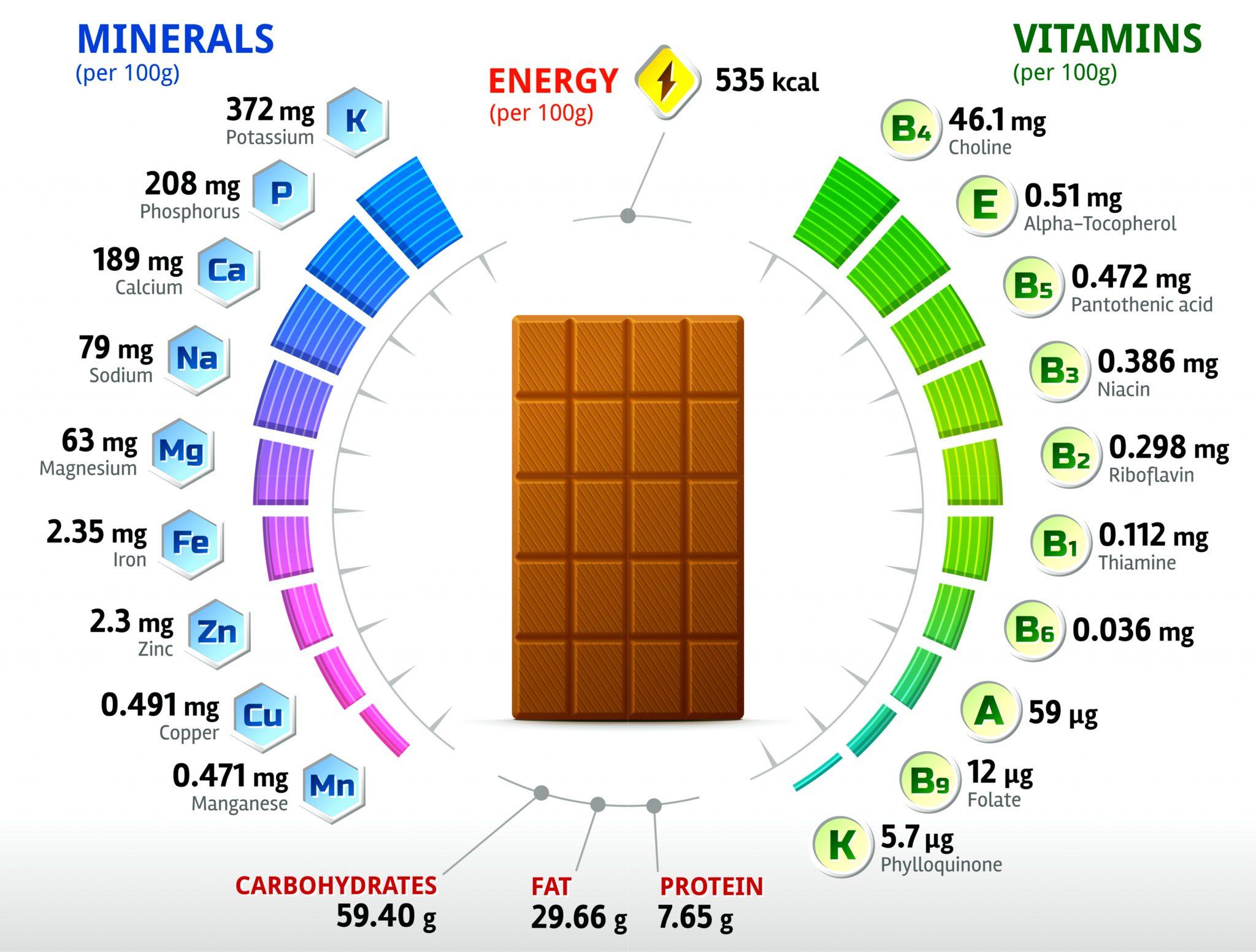 チョコレートの栄養成分表