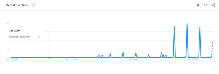 Google Trends search of National Taco Day from 2004 to 2019.