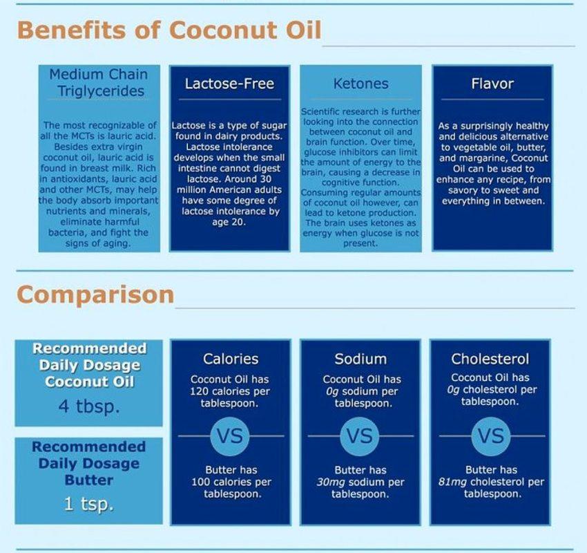 benefits-of-coconut-oil