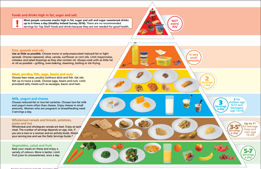 Food Pyramid 2016 Archives Eating Atkins