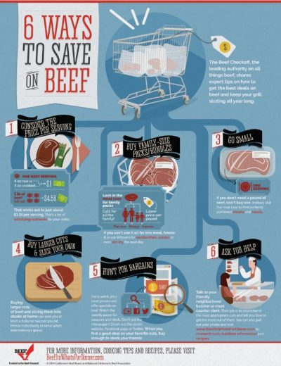 Beef infographic