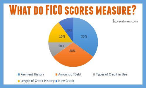 FICO Score Chart