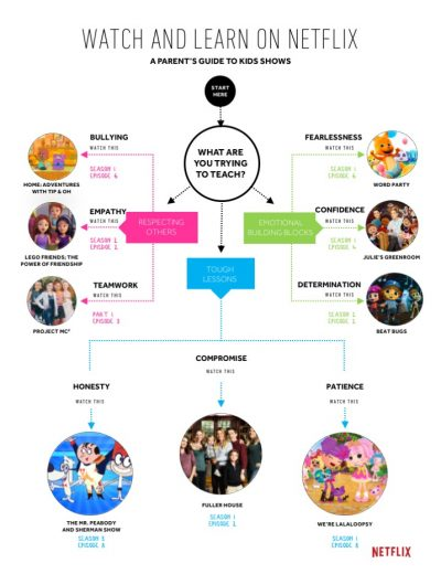 Netflix parenting cheat sheet