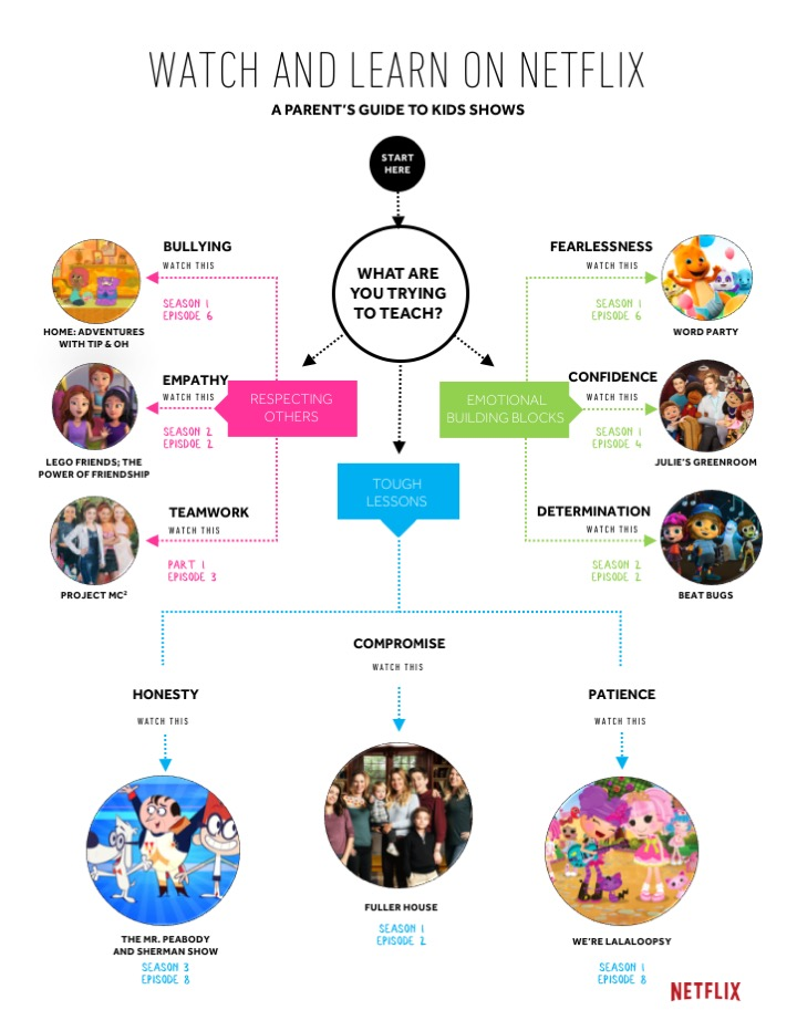 a parents' guide to netflix kids shows with positive values