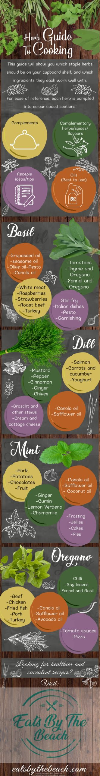 Herbs guide to cooking