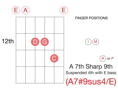 Learn-Guitar-Chords-Triad-A-Dominant-A7#9-Sharp-Seventh-Inversion