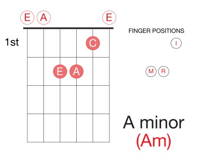 Learn-Guitar-Chords-Triad-A-Minor-Am