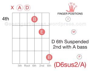 Guitar D6sus2_A-01