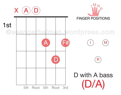 Open String Fun: These D Major Chords Sound Great Together for a ...