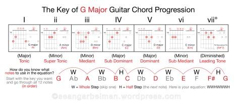 Guitar Key of G chord theory-03