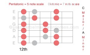 Guitar Scales 5-01