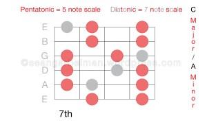 Guitar Scales C major three-01