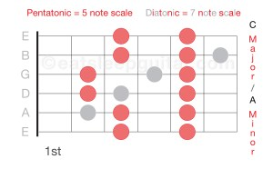 Guitar Scales Diatonic C 1 FIXED-01
