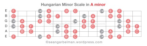 Guitar Scales Hungarian Minor-06