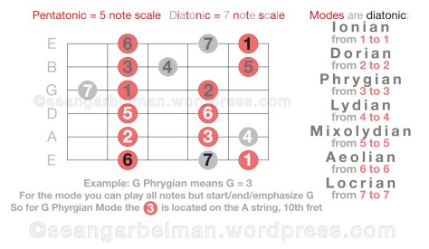Guitar Scales Modes 2-04