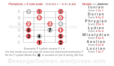 Guitar Scales Modes 3-04
