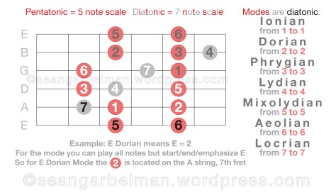 Guitar Scales Modes One-04